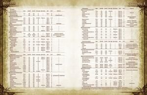 фото Настольная игра Hobby World 'Pathfinder. Настольная ролевая игра - Основная книга правил' (75062) #5