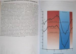 фото страниц Физиология человека. Атлас динамических схем #10