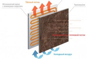 фото Керамическая электронагревательная панель TEPLOCERAMIC ТСМ-400 Белый (4821540013062) #4