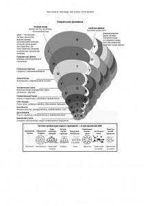 фото страниц Спиральная динамика на практике. Модель развития личности, организации и человечества #10